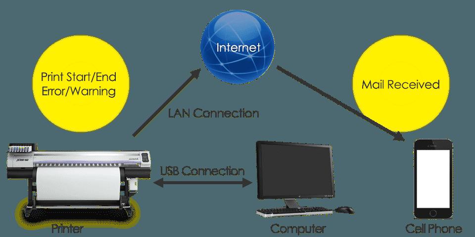 Mimaki CJV300 & CJV150 event notification systeem