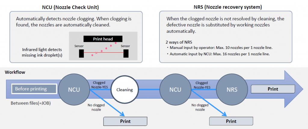 Mimaki JFX500 - NCU & NRS verhogen de productiviteit