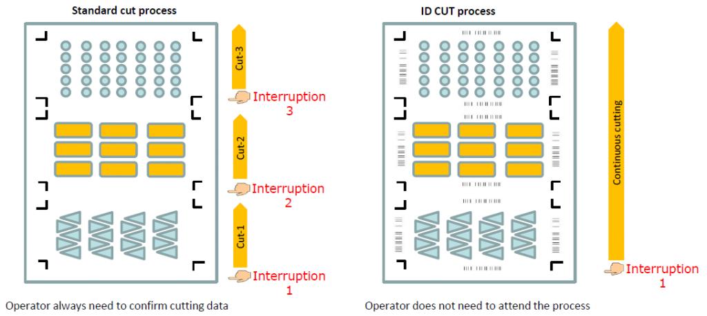 Mimaki UCJV series - IDcut functie zorgt voor tijdswinst