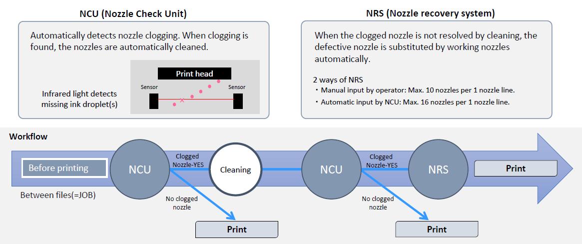 Mimaki UCJV series - NCU & NRS verhogen de productiviteit