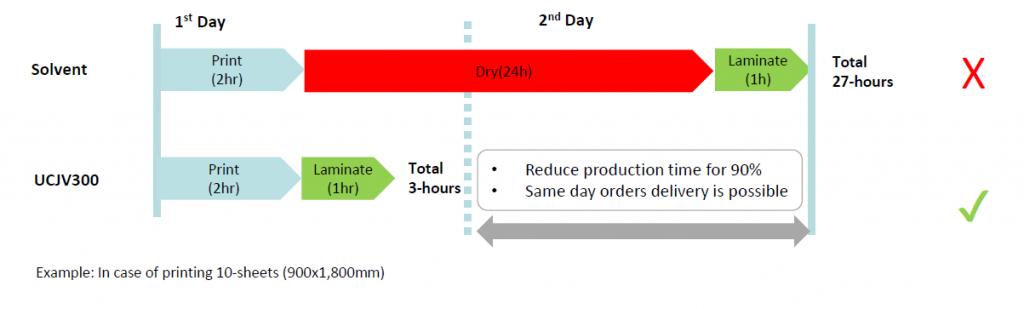 Mimaki UCJV series - tijdswinst versus solvent printing