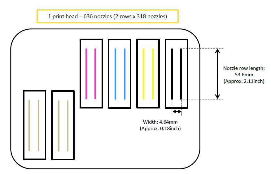 Mimaki UJF-7151plus configuratie printheads