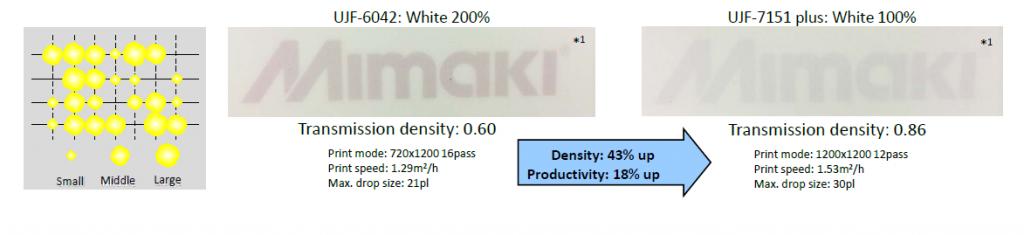 Mimaki UJF7151plus, combineren variable dots leidt tot hogere kleurdensiteit