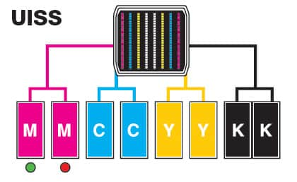 Mimaki CJV150 & CJV300 UISS systeem