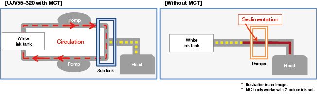 Mimaki white ink circulation
