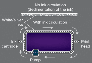 White ink circulation system Mimaki JFX500-2131
