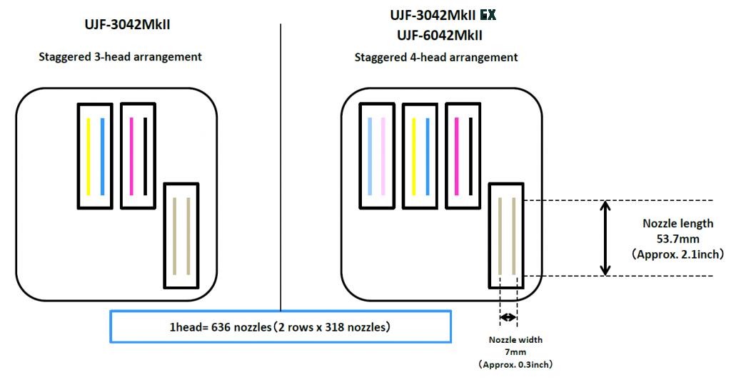 printhead-configuratie-Mimaki-MKII