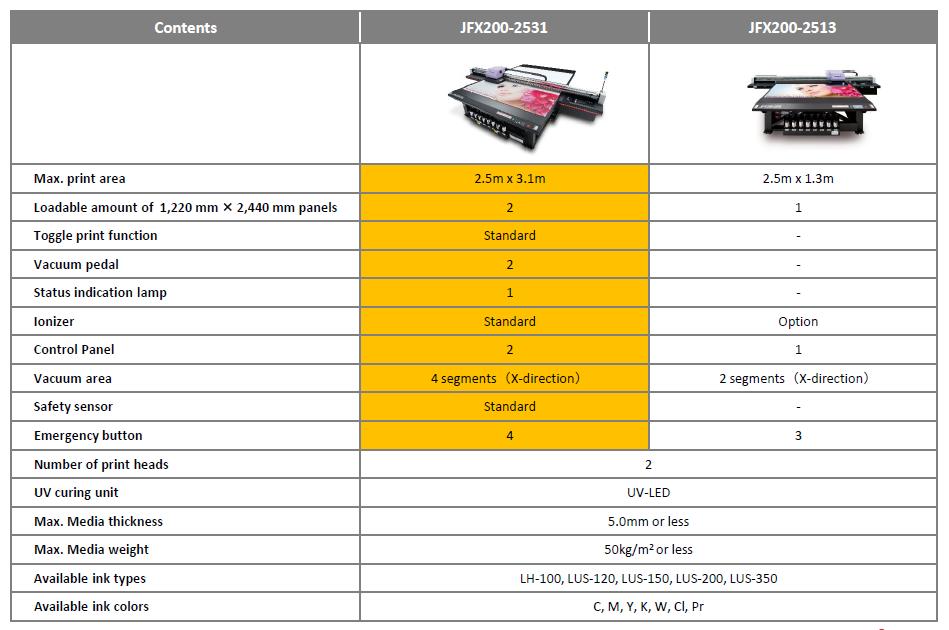 vergelijking Mimaki JFX200-2513 versus JFX200-2531